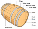 Barrels & the Cooper's Craft